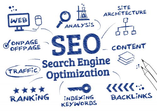 difference of Seo and Sem