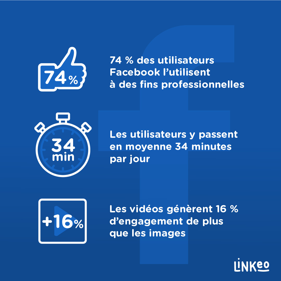 facebook-chiffres-2021-linkeo