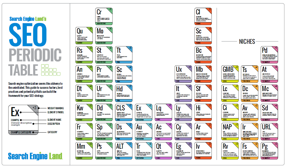 table-periodique-seo-les-elements-qui-impactent-le-referencement